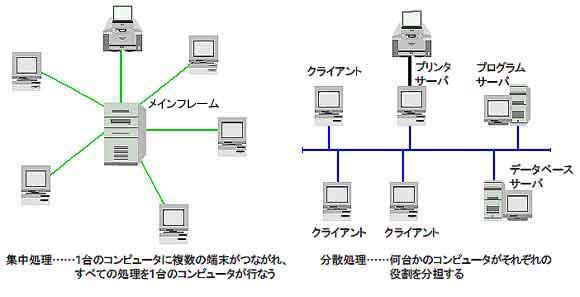 集中処理と分散処理1 : 【情報処...